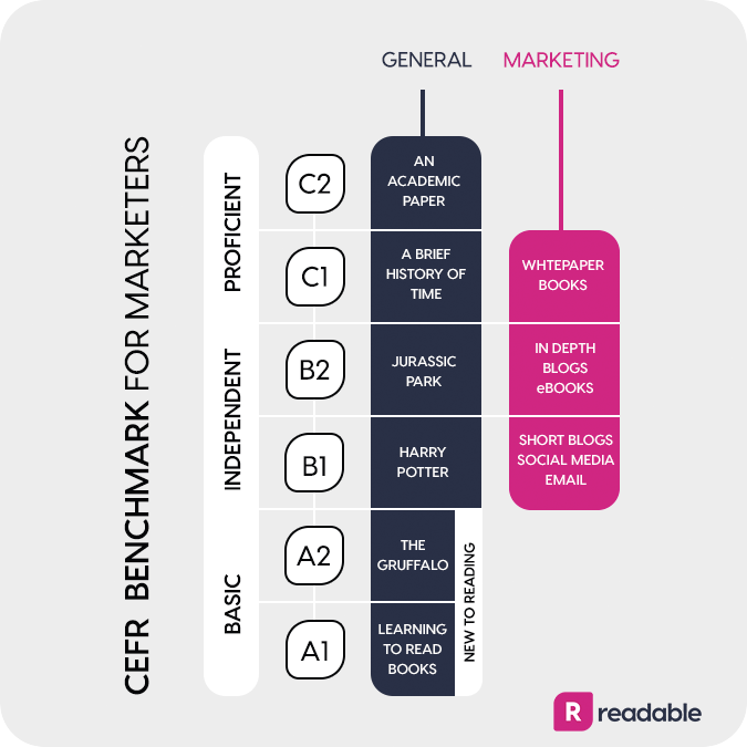 CEFR marketing benchmark