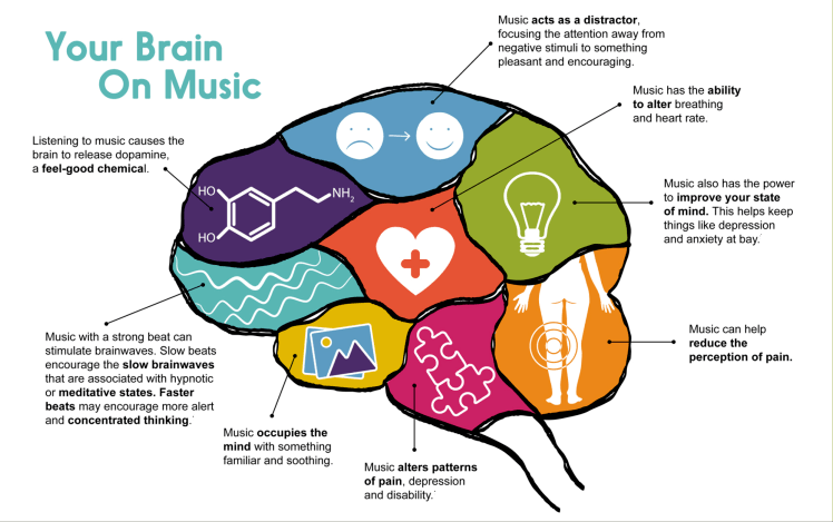 Your brain and music